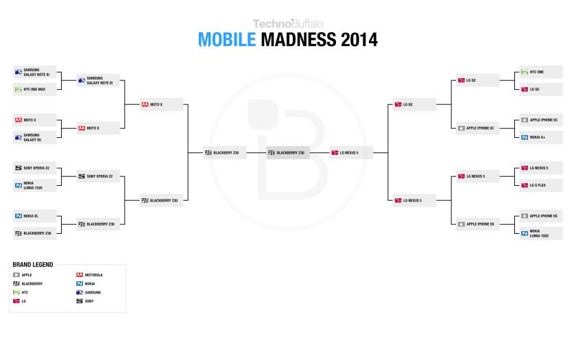 TechnoBuffalo-Mobile-Madness-2014-Brackets-Set-Final
