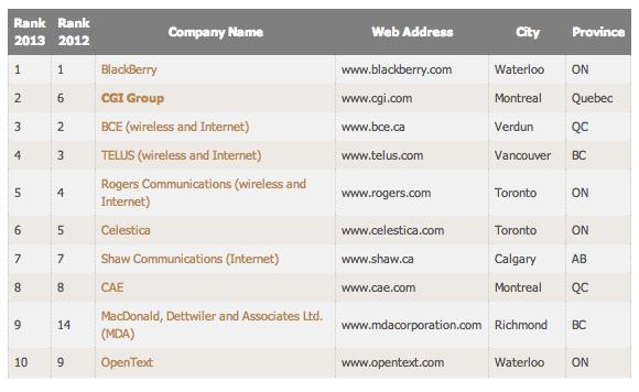 Top Canadian Company 2014