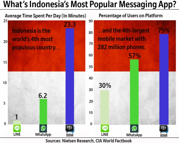 BBM x Whatsapp