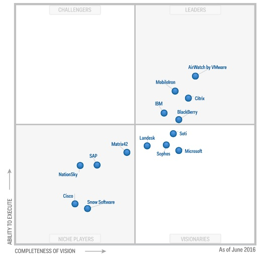 Quadrante EMM Gartner